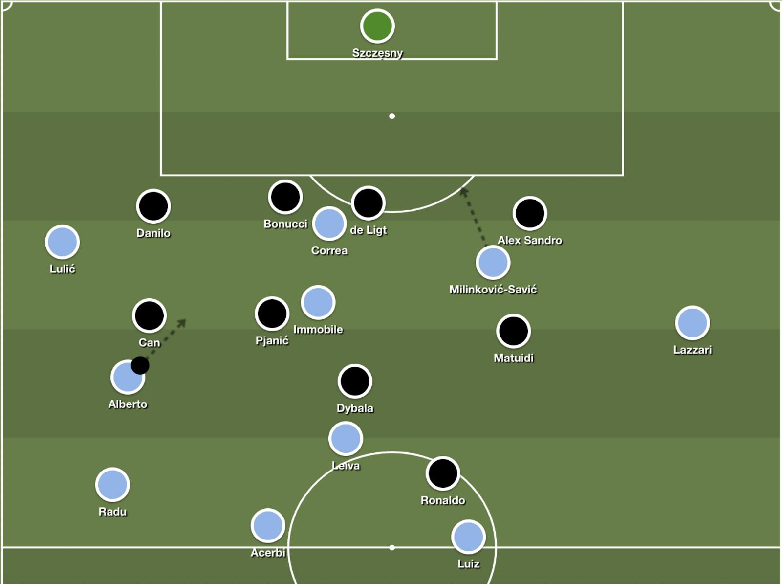 Setup for Milinković-Savić's goal on the diagonal.