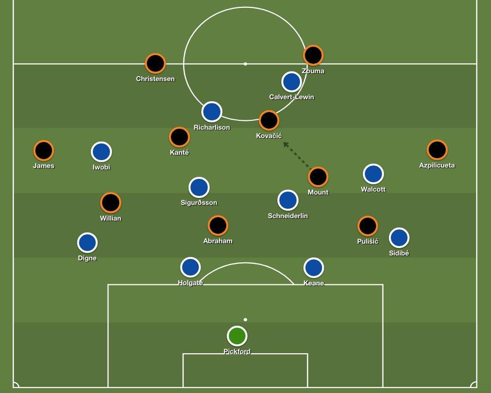 Chelsea's 4-2-3-1 formation, with an interchangeable midfield, versus Everton's 4-4-2 low block.