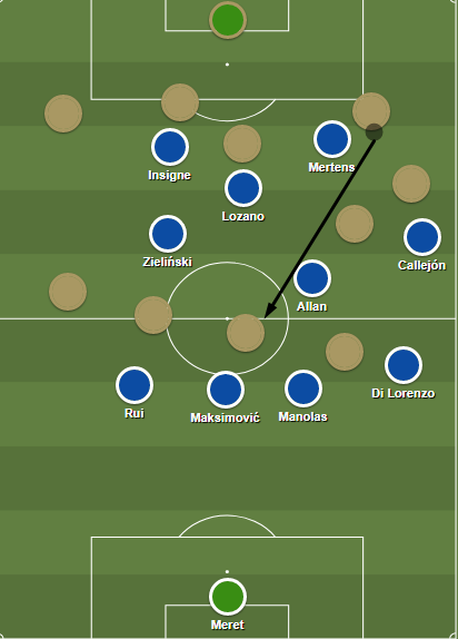 Napoli's dysfunctional pressing leaves gaps on the wing and potentially behind the midfield presser.