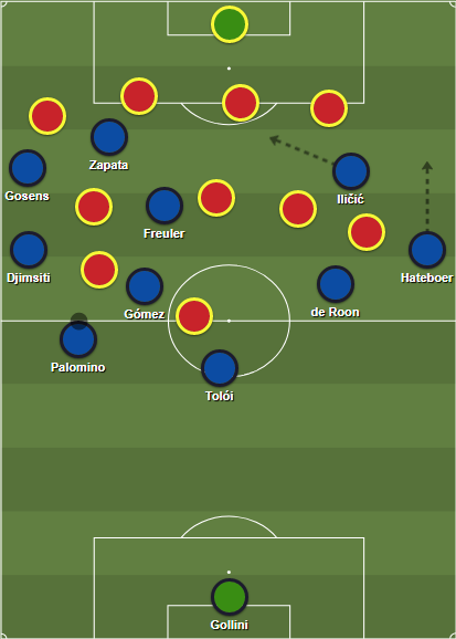Atalanta's buildup structure, notice the connections between wing and halfspace on the left side and the positioning of the ball-far pivot, in this case De Roon.