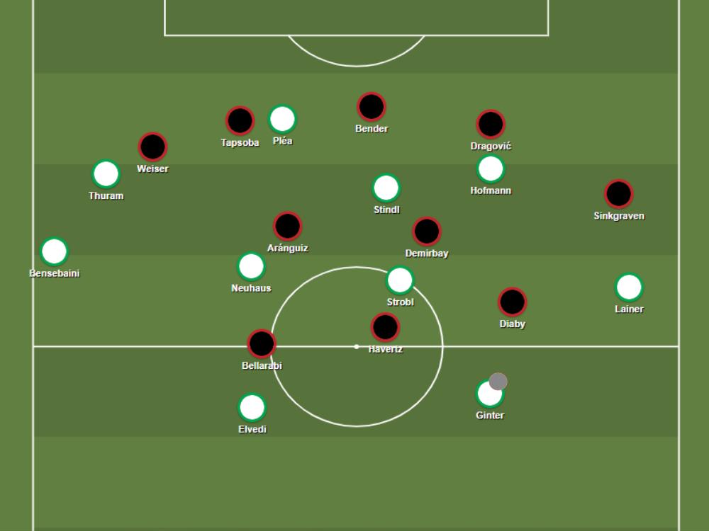 Leverkusen's 5-2-3/5-4-1 defensive block denies Gladbach getting into good areas.