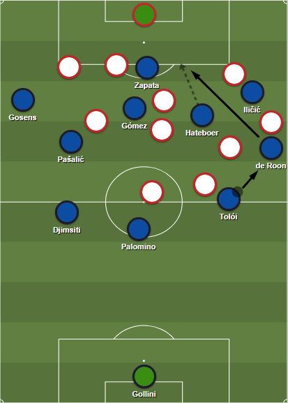 Atalanta's wing rotations against Genoa's 3-5-2 structure open the halfspace for Hateboer.