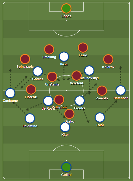 Starting systems, Atalanta in possession.