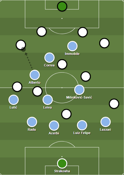 Lazio's 3-5-2 system against Juventus' 4-3-1-2 shape.