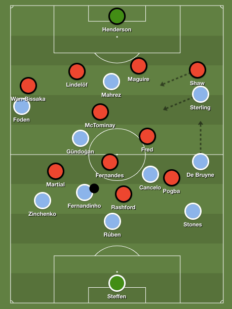 One example of a Manchester City right-wing rotation.