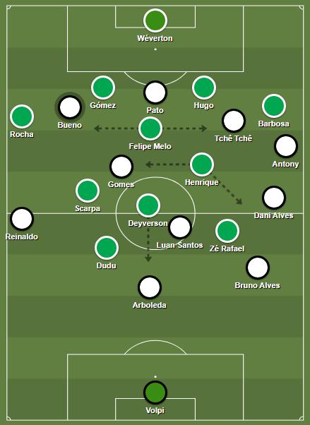 Palmeiras' high block.