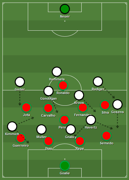 Germany's attacking setup. Gosens would become increasingly important down the left, with Germany creating asymmetric structures to allow the wing-back to constantly make his diagonal runs.