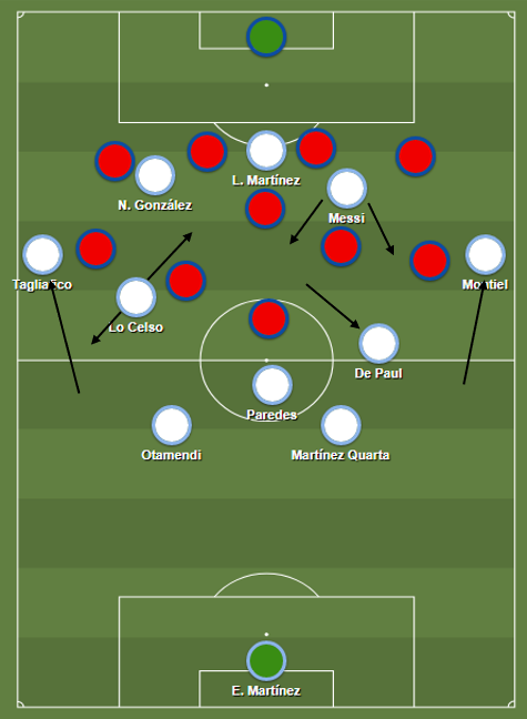 Argentina's standard movements excluding the variations depending on the game.