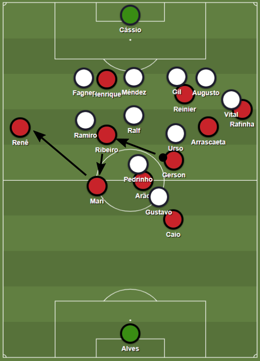 For the first goal, Flamengo attracted Corinthians to their right side and switched the ball to the open left wing.