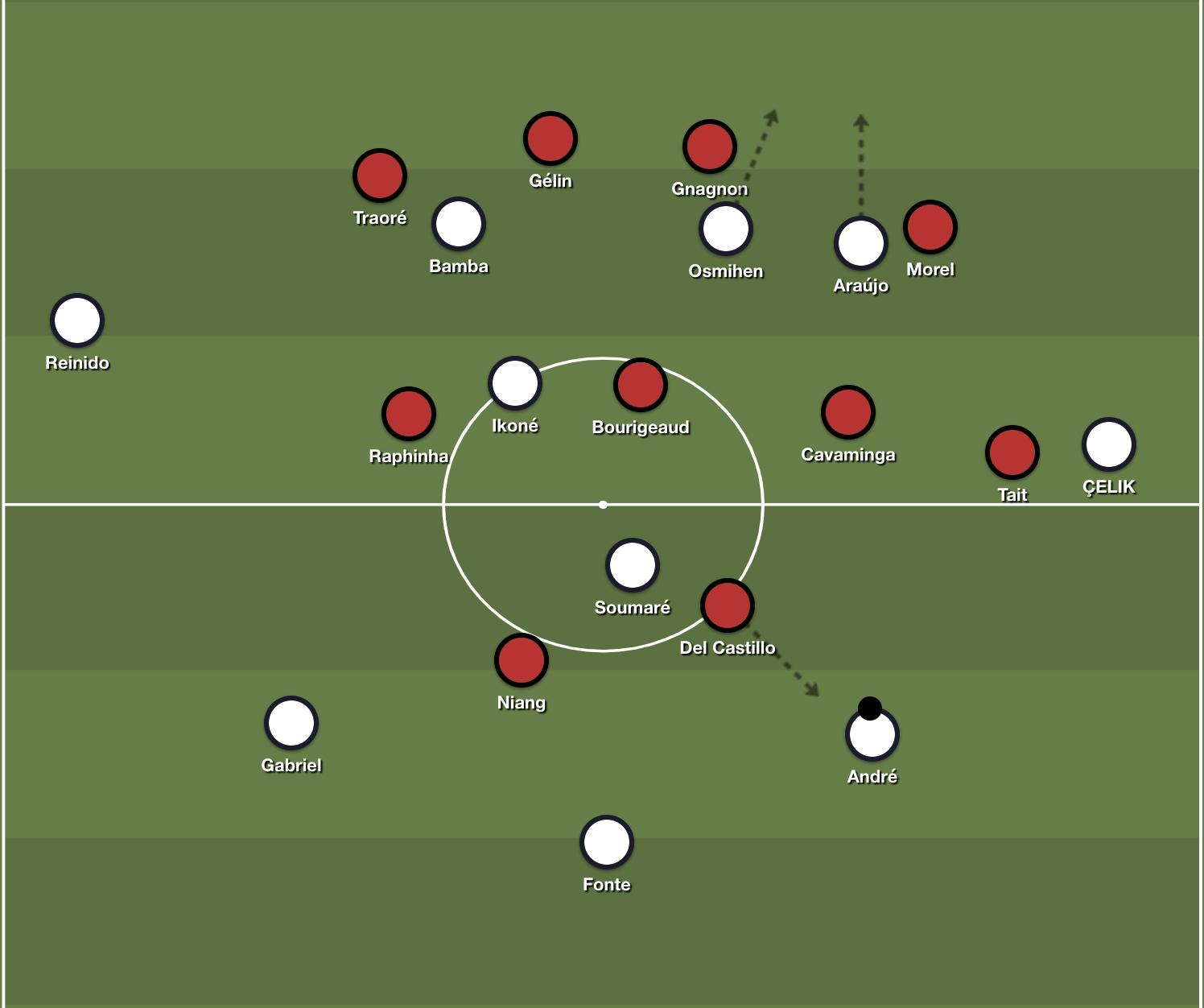 Lille's rotational back-three in possession.