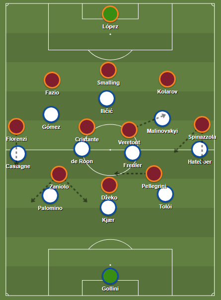 Formations after twenty minutes, Roma in possession.