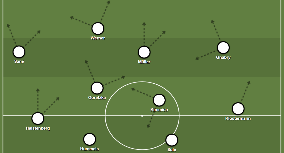 Possible Germany XI in a 4-2-3-1 shape harnessing interactions present in the Bayern Munich side.