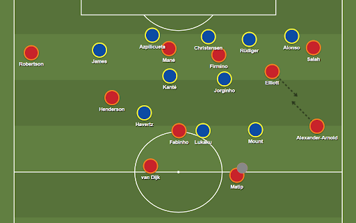 Liverpool's 2-3-5 buildup structure versus Chelsea's 5-2-3 medium block. Overloads and rotations down the right enabled a lot of passing moves to flow down this side of the field.