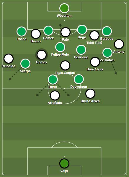 São Paulo's offensive set / Palmeiras' quick counter.