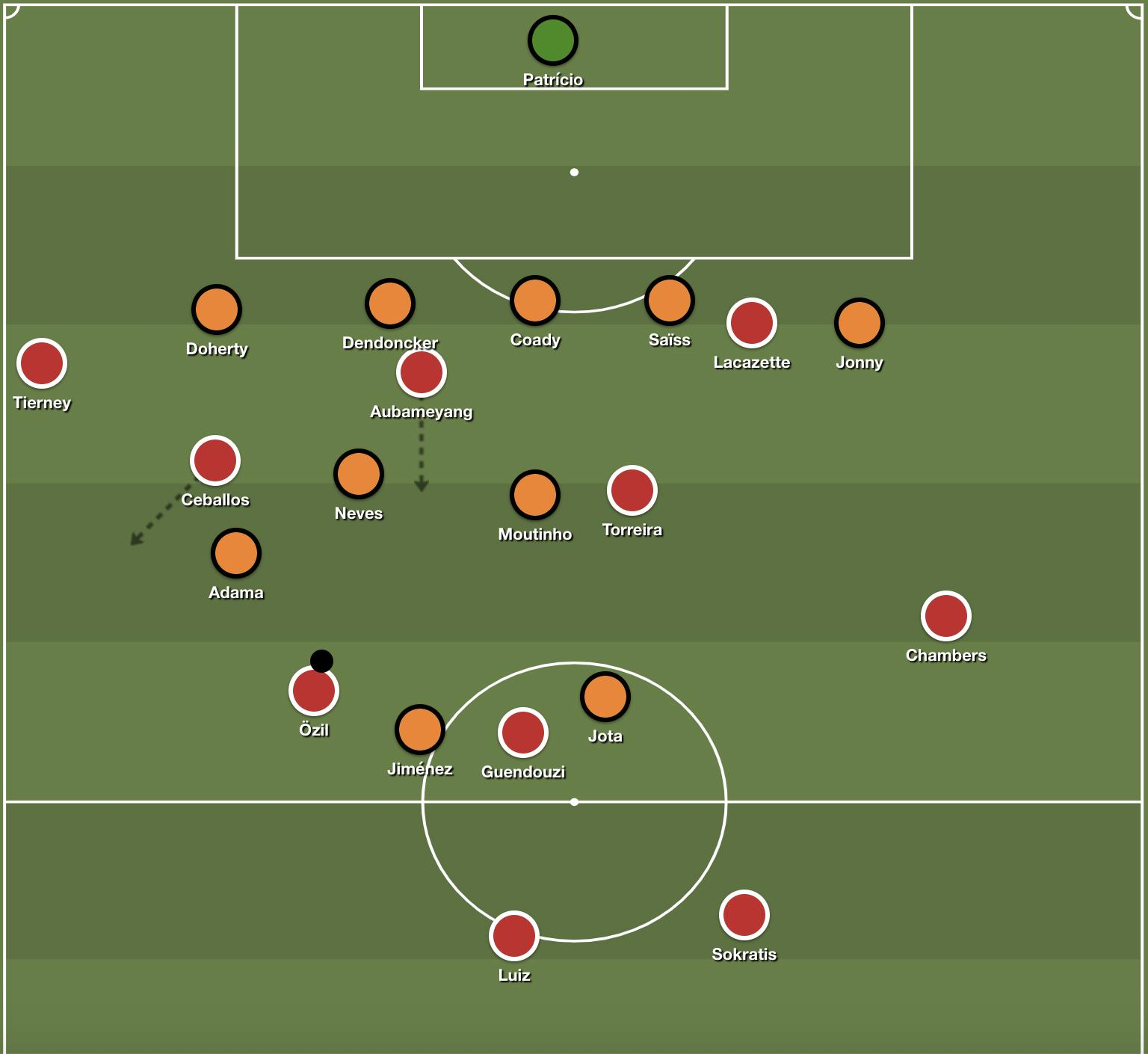 The Arsenal midfield rotating, in combination with the near-sided striker, to create a network of options for the ball-holder.