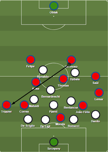 Atlético Madrid's strategy on the ball consisted in frequent switches to the wide and high fullbacks.